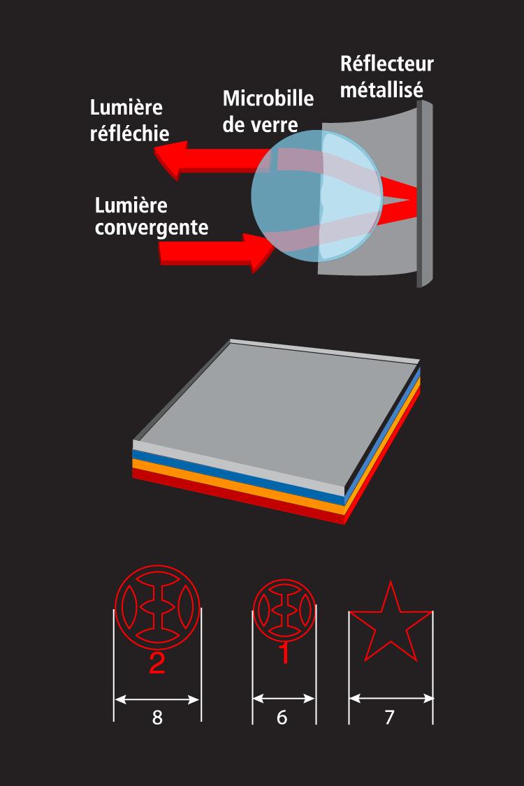 NIKKALITE film rétro-réfléchissant technologie Microbilles alvéolaire